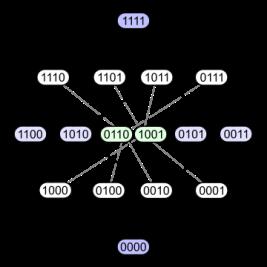 360px-Hypercubeorder_binary.svg