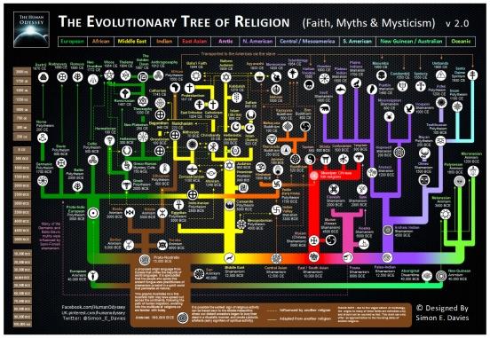 The Evolutionary Tree of Life Simon E Davies