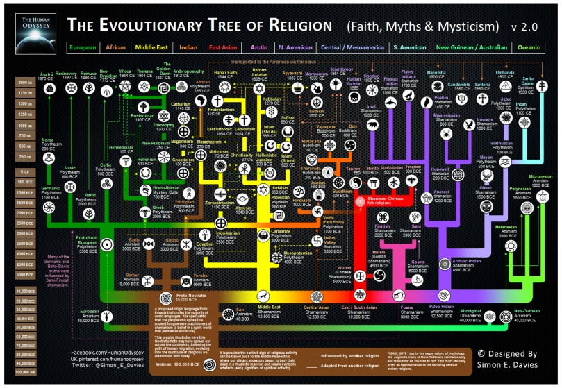 The Evolutionary Tree of Life Simon E Davies