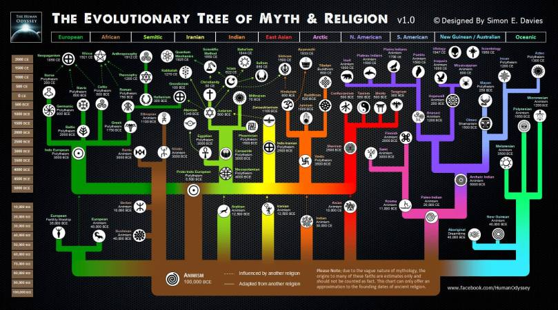 The Evolutionary Tree of Myth and Religion